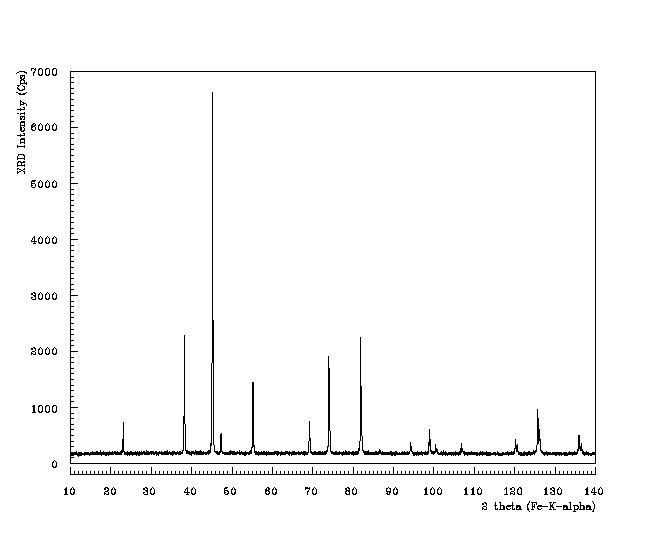 Chemical Synthesis Of Nickel Zinc Ferrite Powders