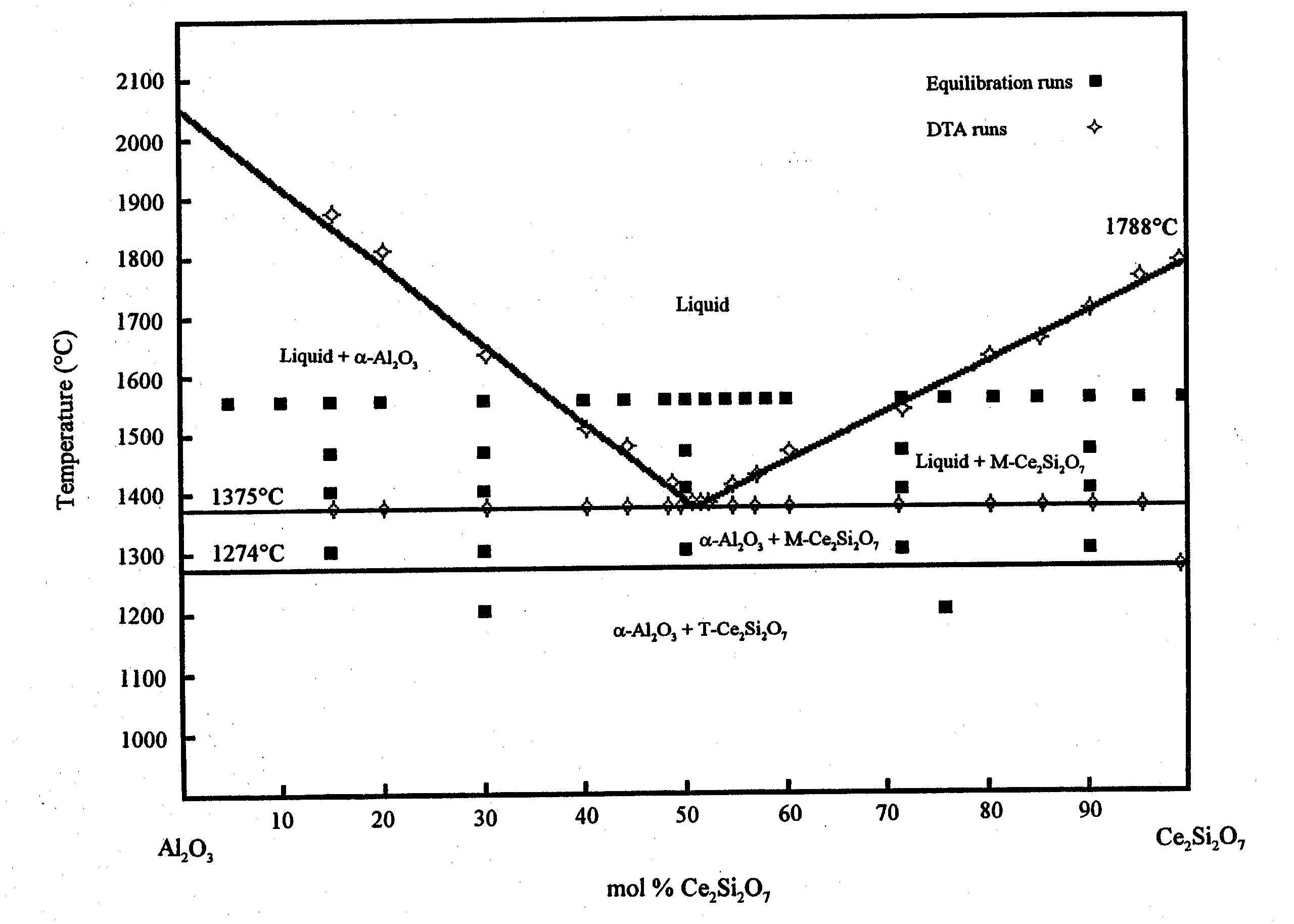 Phase diagram of the binary system: Al2O3-Ce2Si2O7